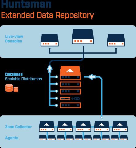 Huntsman cyber analytics storage