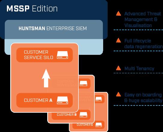 Graphic MSSP Solution
