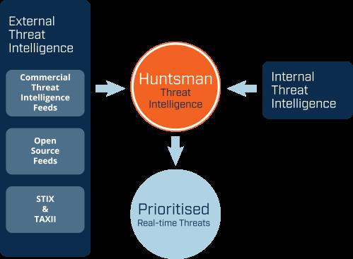 Huntsman - TI