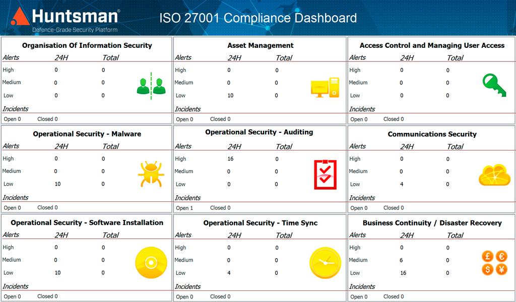 huntsman-ISO27001-dashboard