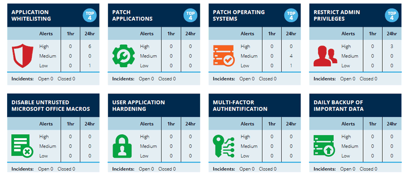 Dashboard to visualise cyber posture and pinpoint vulnerabilities