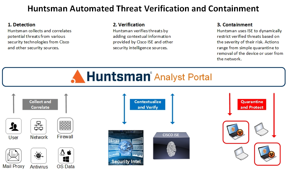 Huntsman Analyst Portal Automated Threat Containment and Cisco ISE