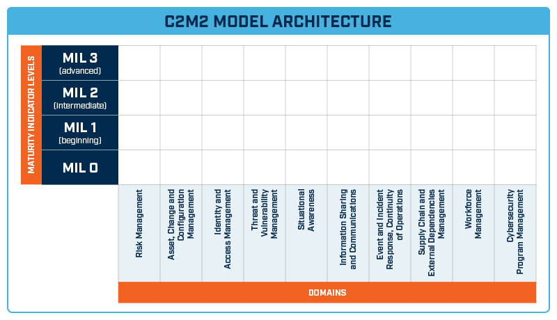 C2M2 Maturity Model Architecture
