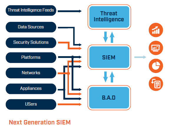 next generation SIEM technology for a modern SOC