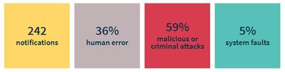 OAIC Q2 Data Breach Report results