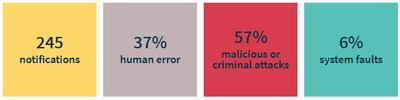OAIC Q3 Data Breach Report results