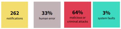 OAIC Q4 Data Breach Report results
