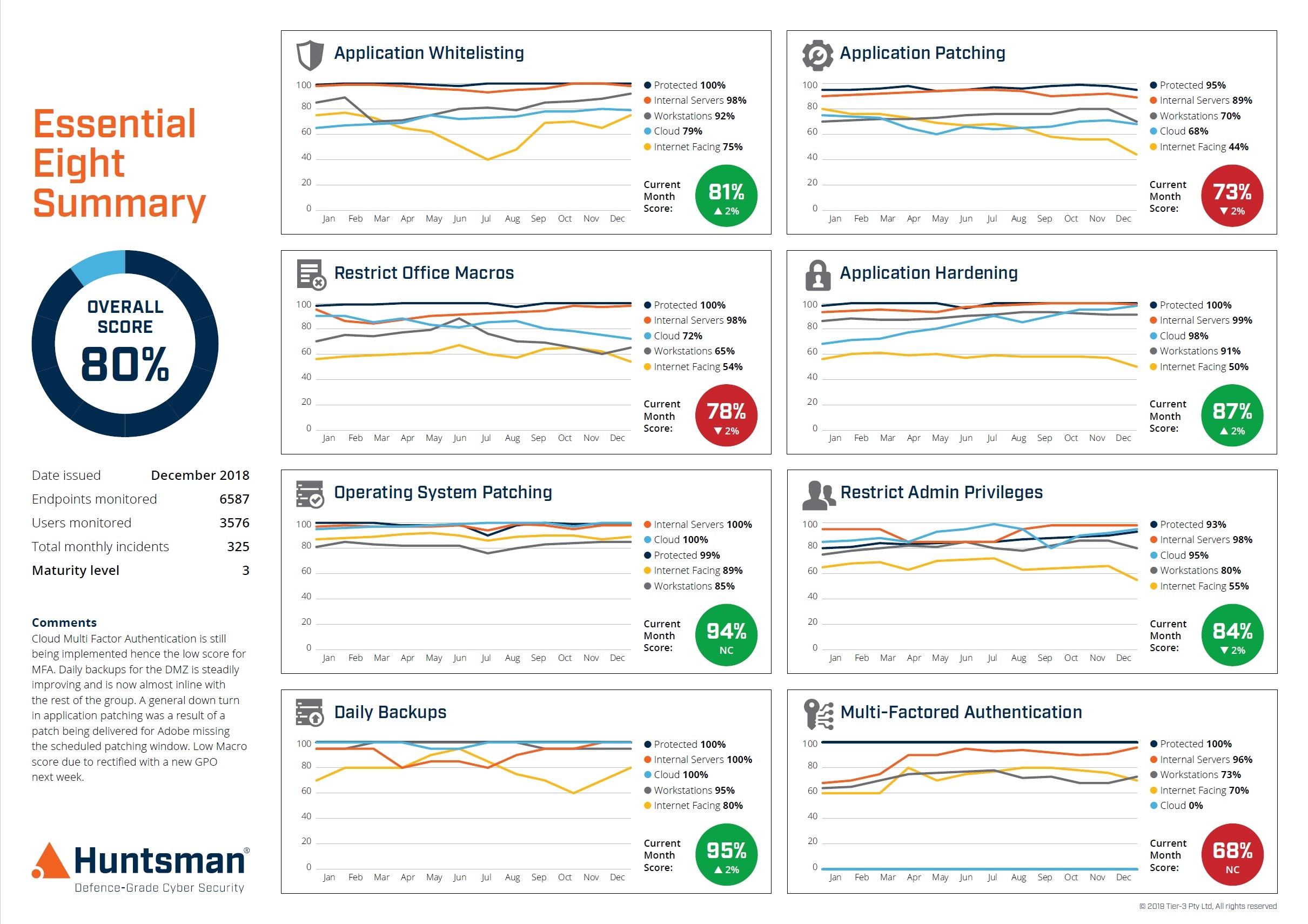 Essential 8 Security Scorecard Trend Report