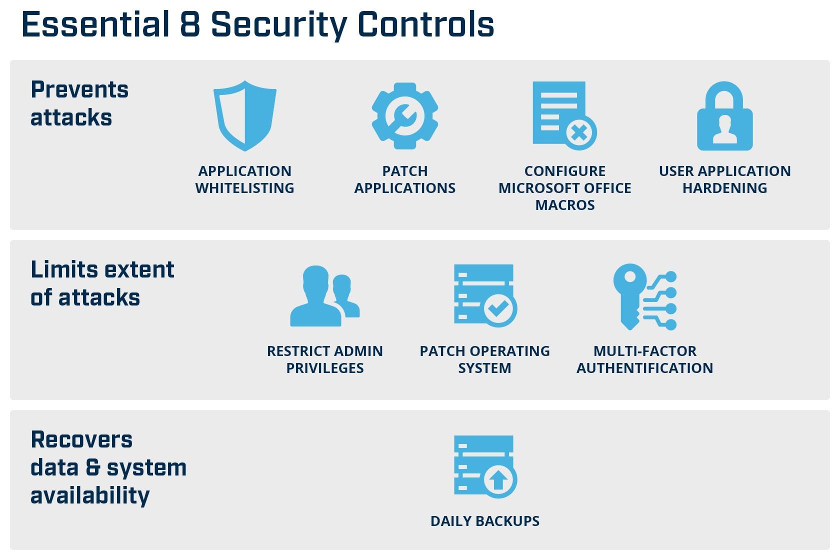 ACSC Essential 8 Framework