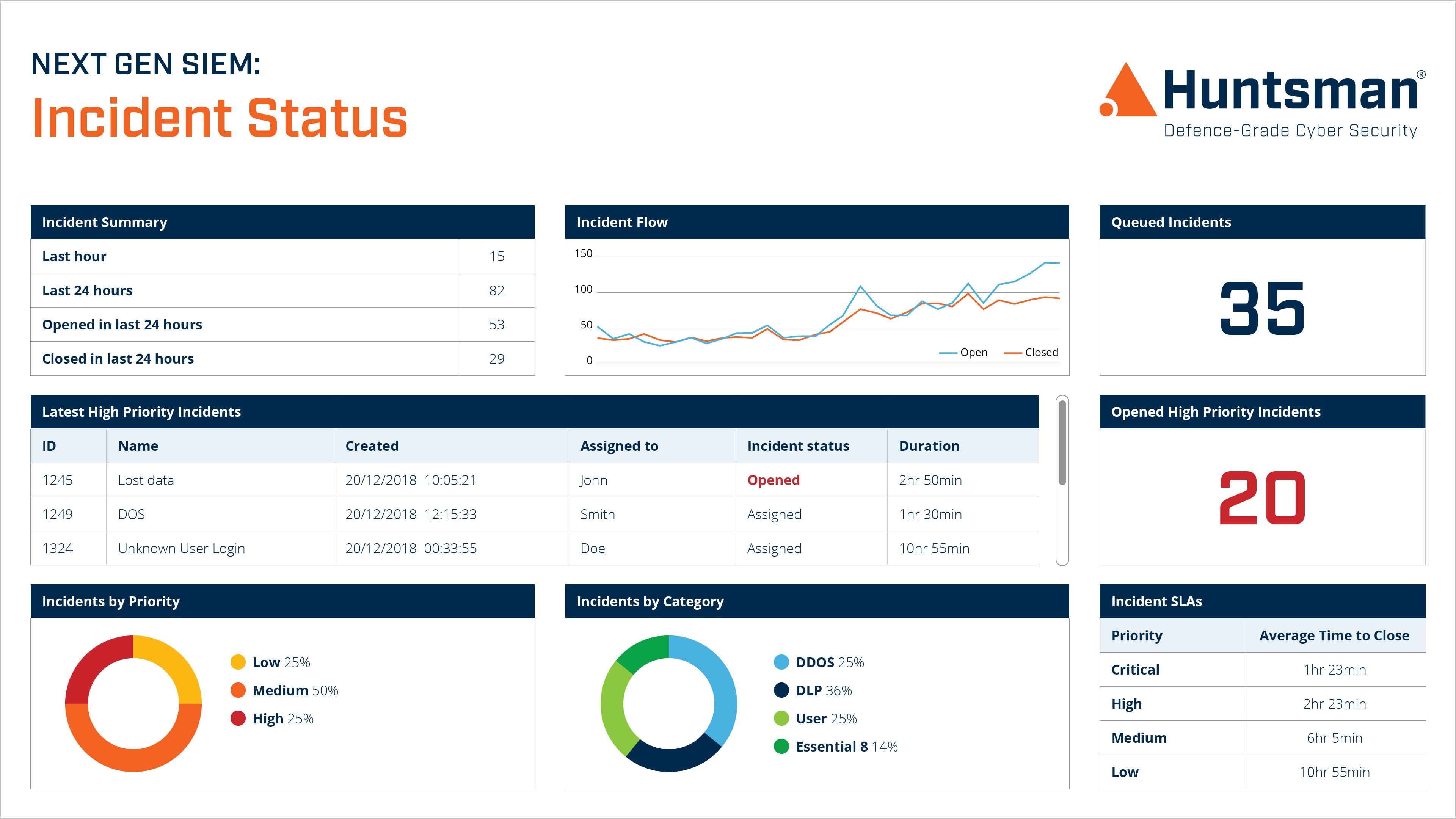 Next Gen SIEM incident response dashboard showing current status