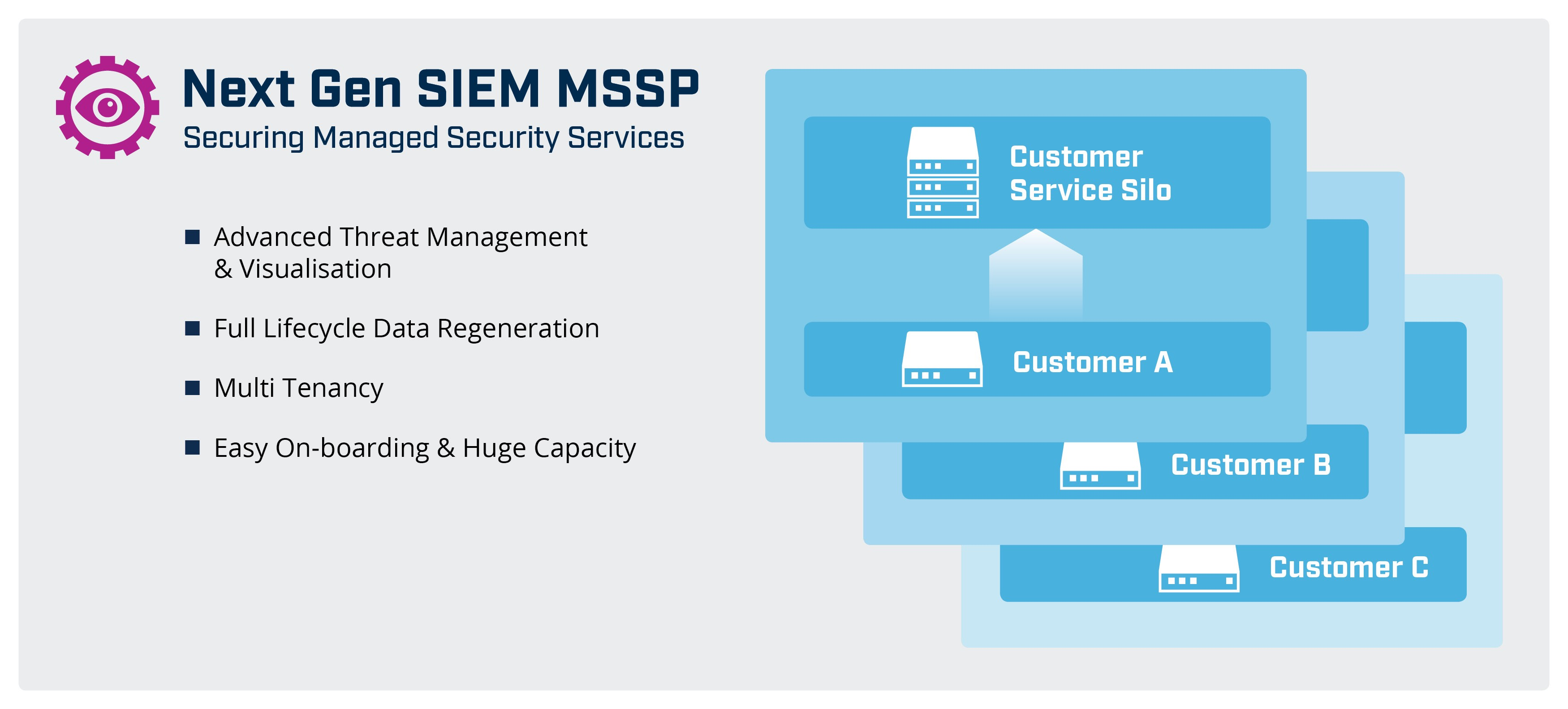 Next Gen SIEM MSSP the foundation of managed security services