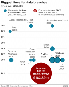 The BA GDPR fine relative to DPA ones