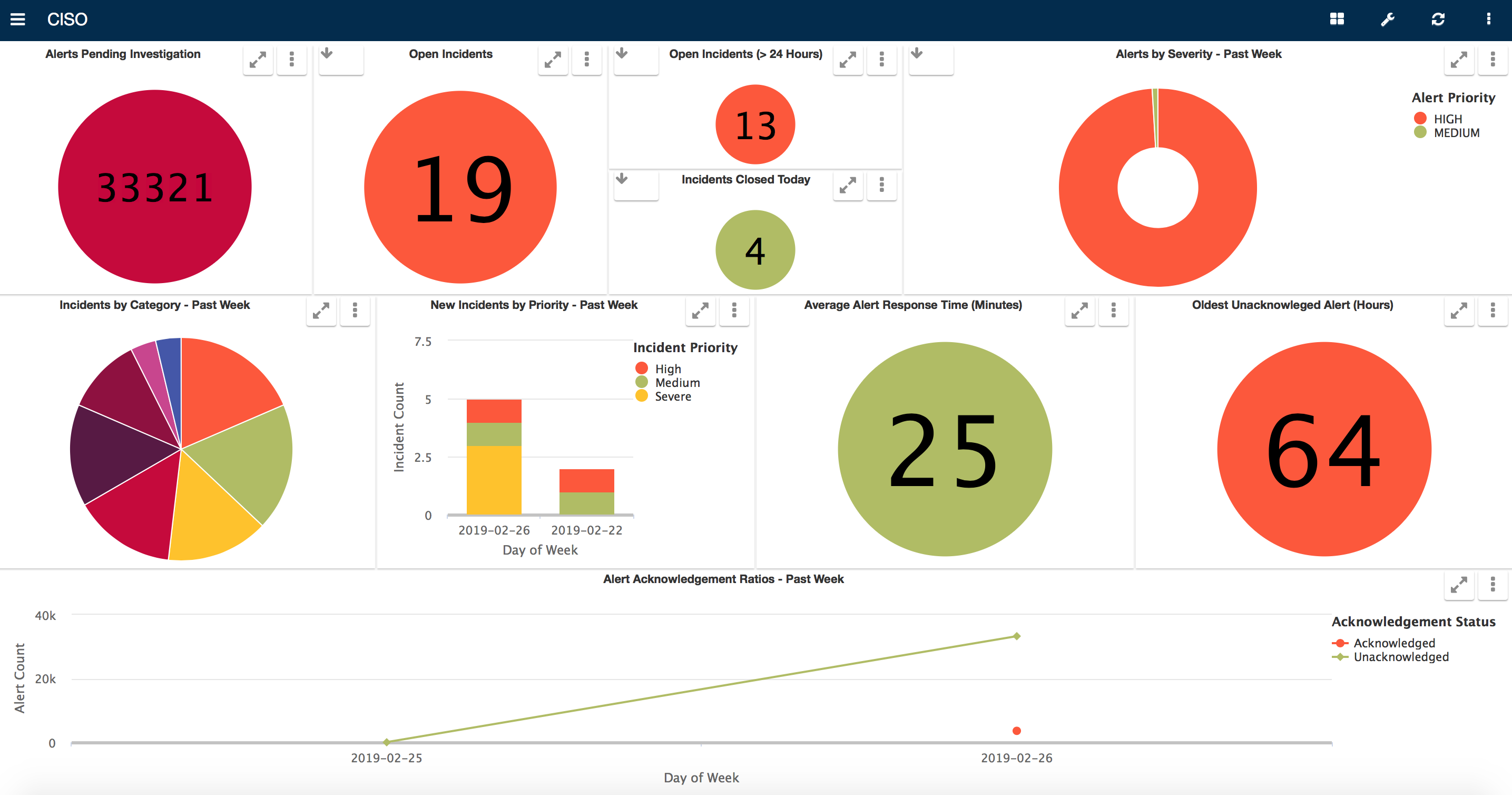 """Business Intelligence interface 'LiveView"""" CISO Summary Dashboard"""