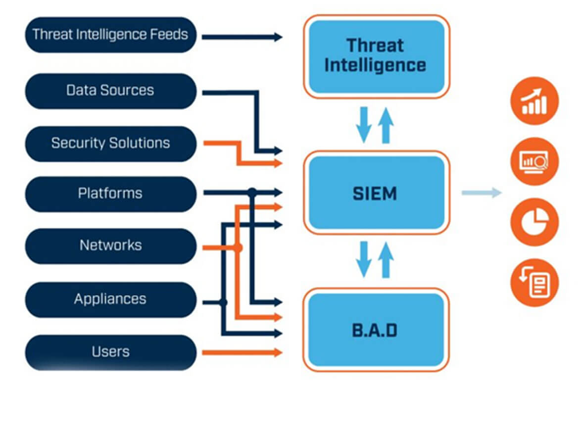 An image showing where Next Generation SIEM fits into an enterprise
