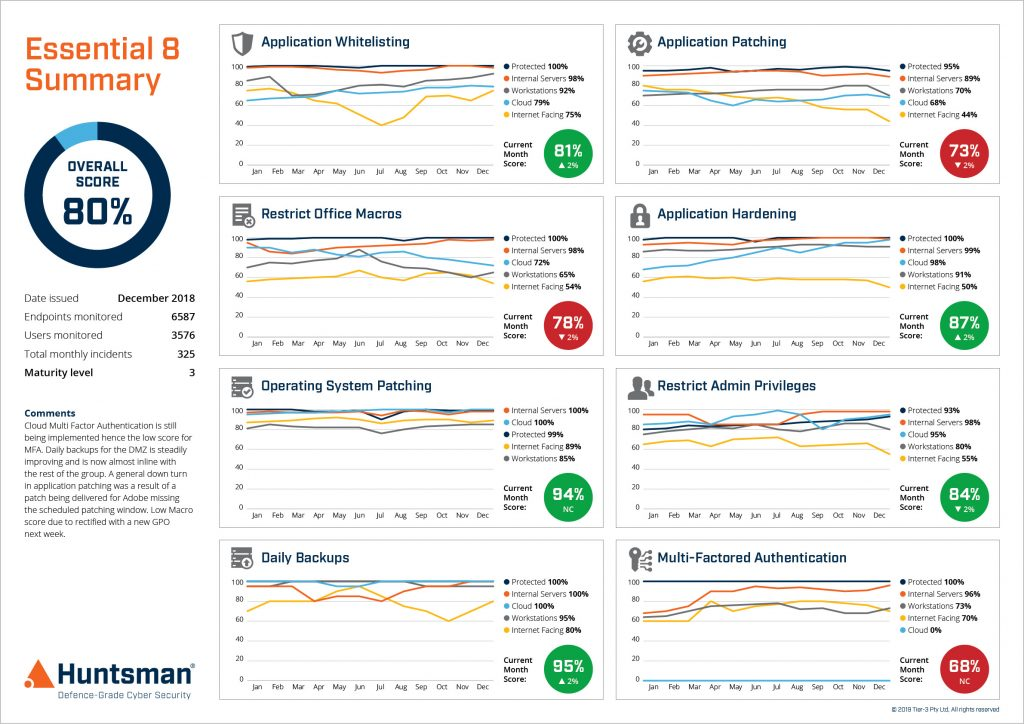 Essential 8 Scorecard - measure cyber hygiene with performance trend reporting