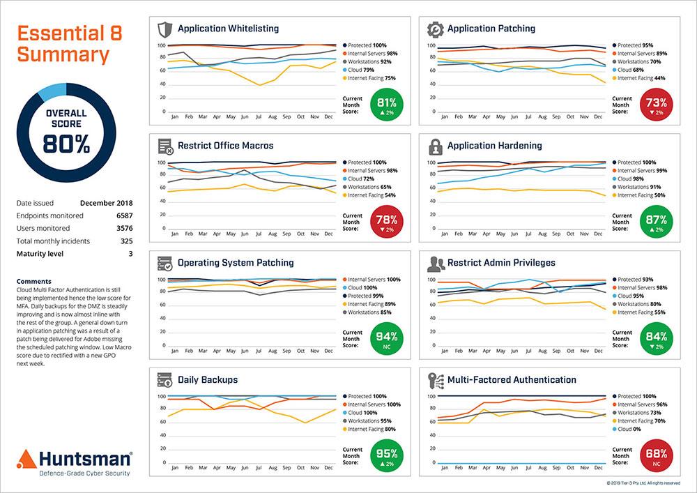 Essential 8 Scorecard - performance trend reporting