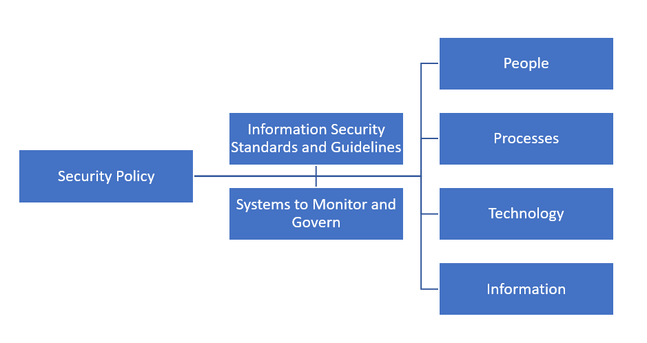 diagram illustrating how a cyber security policy dictates the business approach