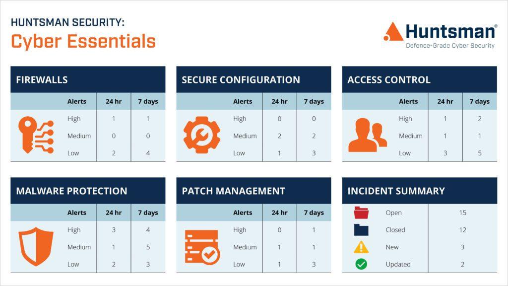 Huntsman Security's Cyber Essentials solution dashboard