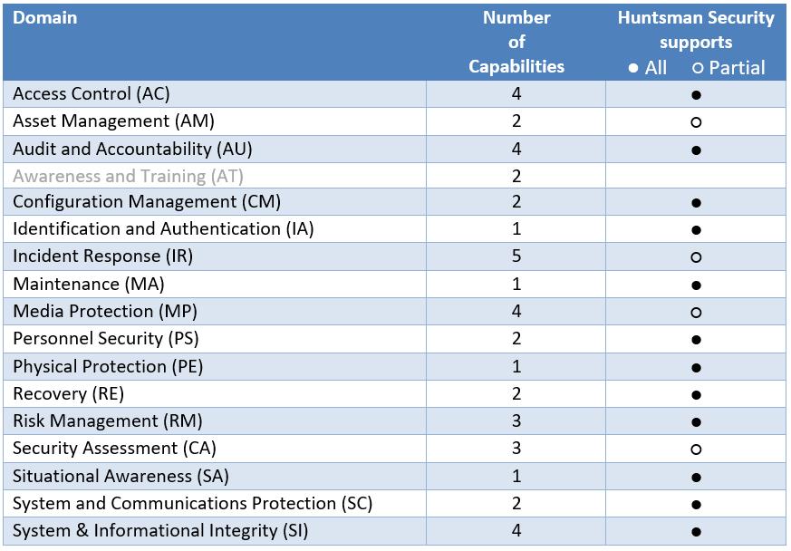 A table detailing Huntsman Security's CMMC Domain coverage