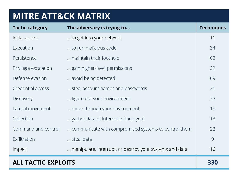 A table showing MITRE ATT&CK Matrix tactic categories