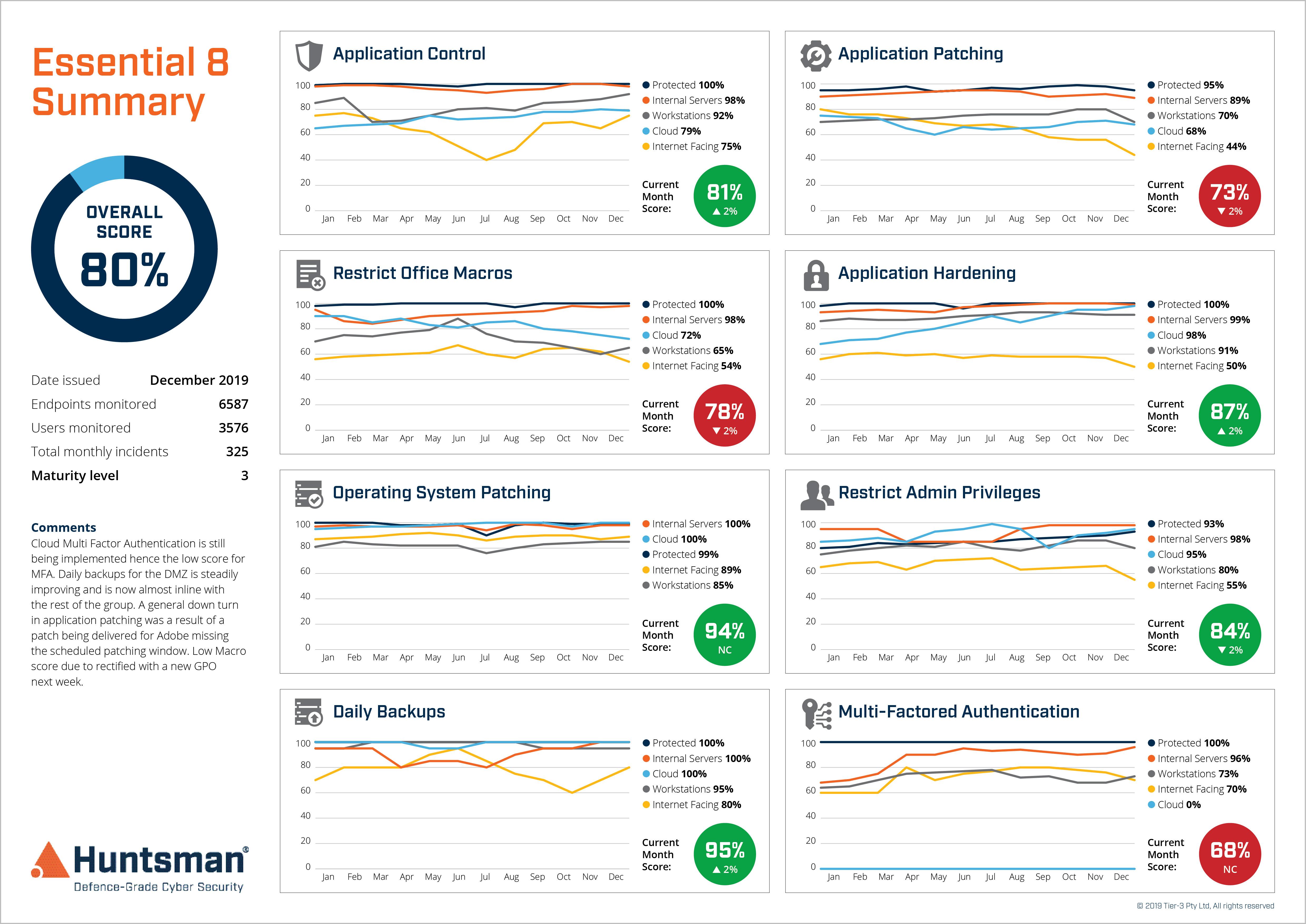 Essential 8 Scorecard - Security Control Performance trend report