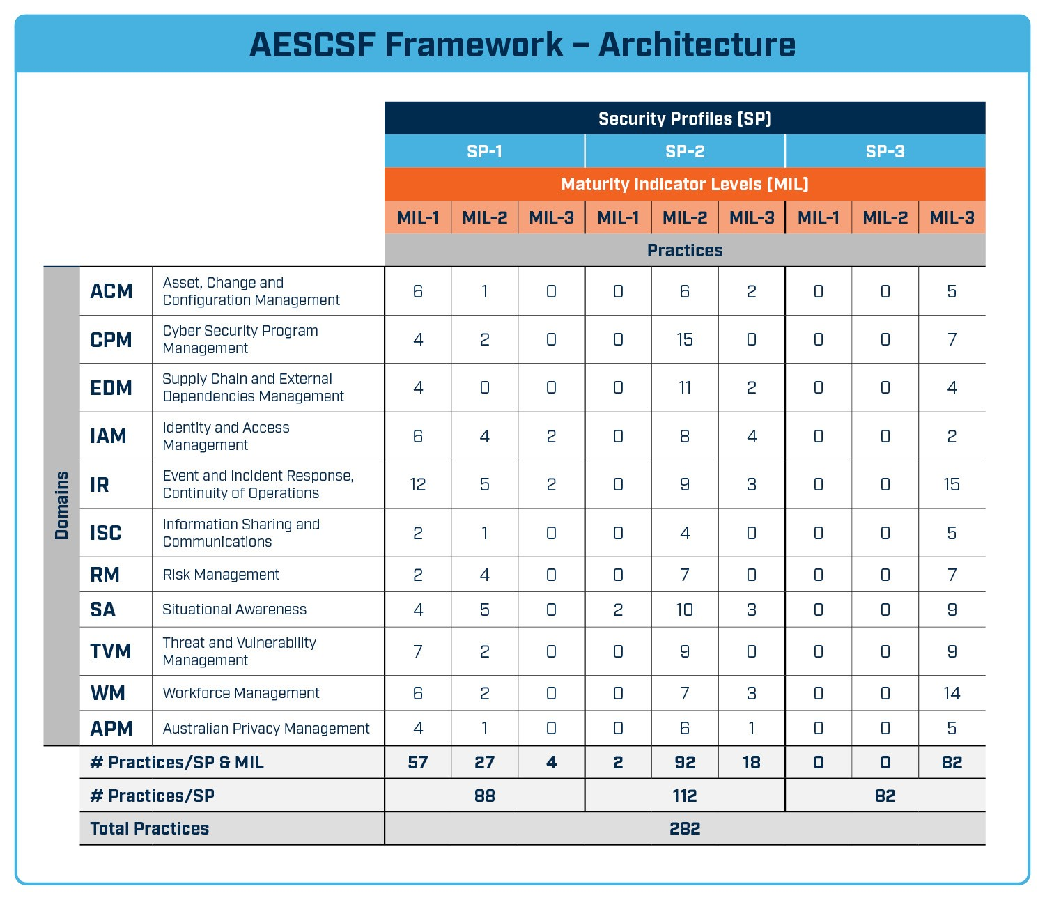 A diagram showing the Australian Energy Sector Cyber Security Framework's architecture