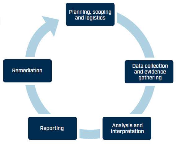 an image showing the 5 stages of the security audit process