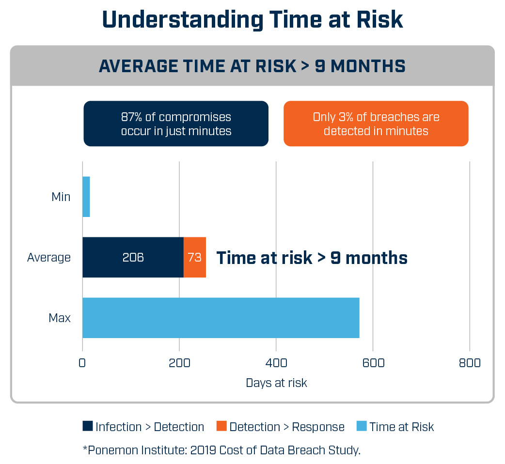 A image showing cyber security time at risk from threat infection to threat detection to response
