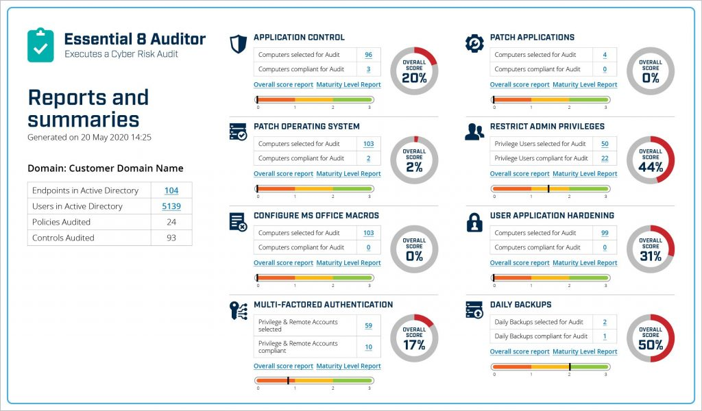 An image showing the Essential 8 Auditor dashboard of security control performance metrics and maturity