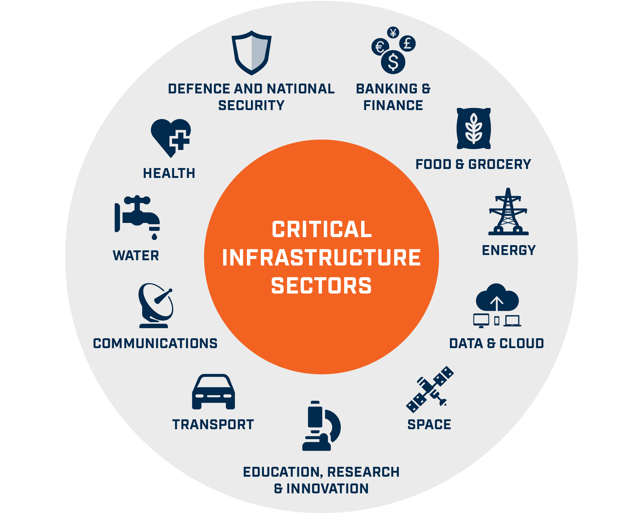 an image showing the industries that constitute Critical Infrastructure