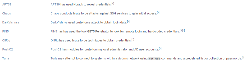 Adversary Groups known to use Brute Force attacks